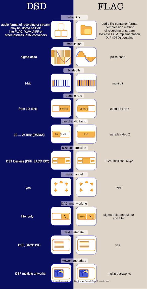 DSD vs FLAC vs WAV [What's better? 2019]