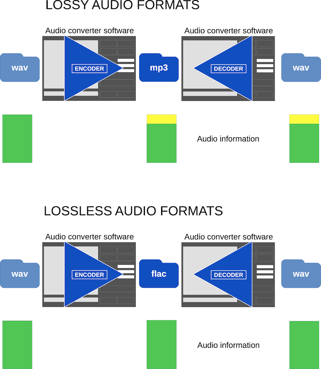 Best Sound Quality Audio Format, Codec [Read Definitive Guide 2019]