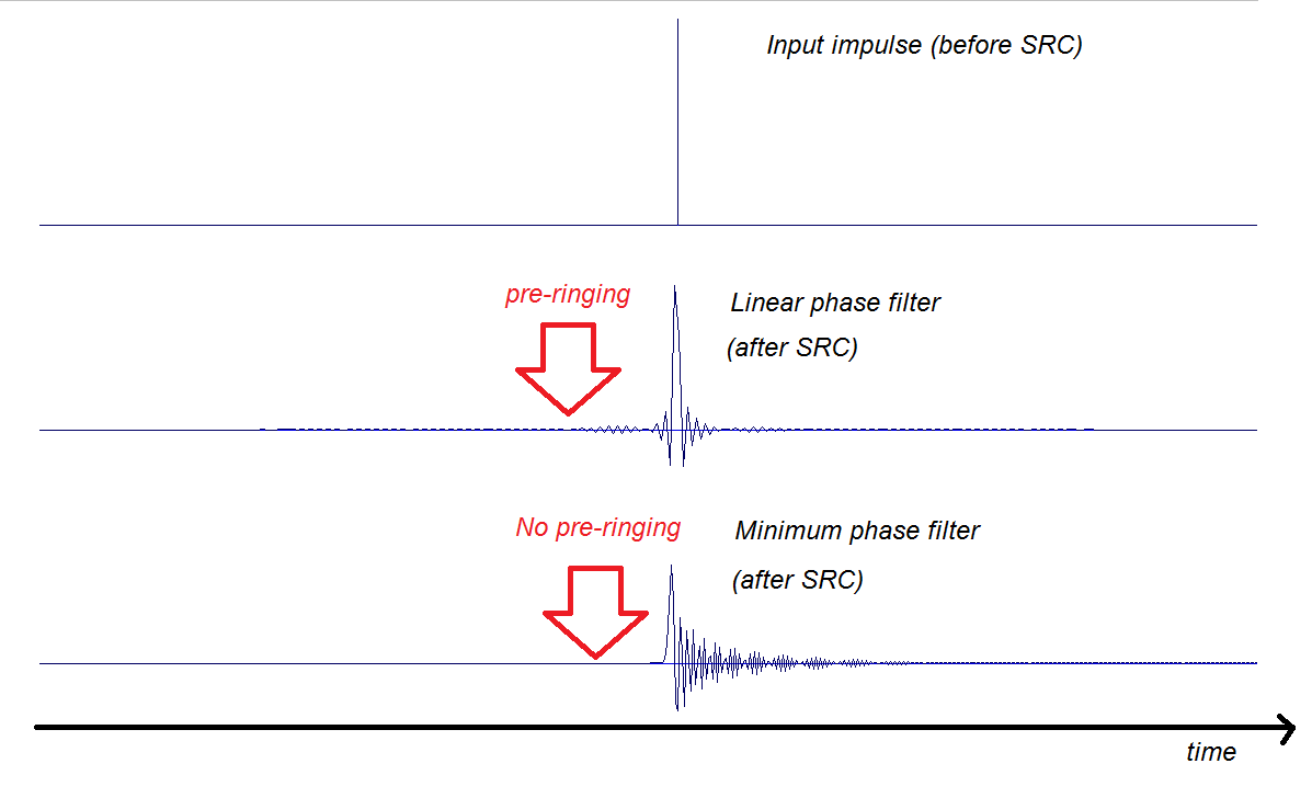 Comparing linear and minimum phase SRC filters