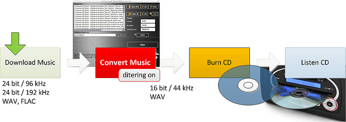 Convert music library to CD for car audio