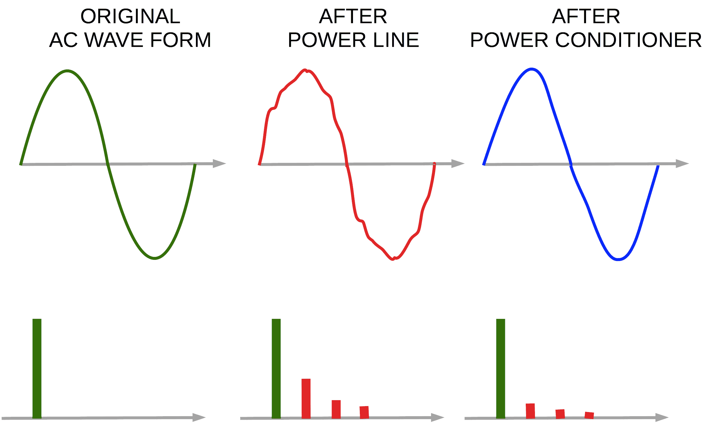Electrical power conditioning