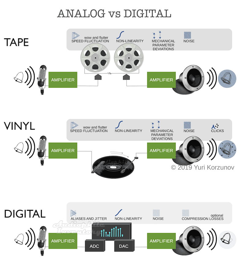 Analog vs Digital Audio Comparison