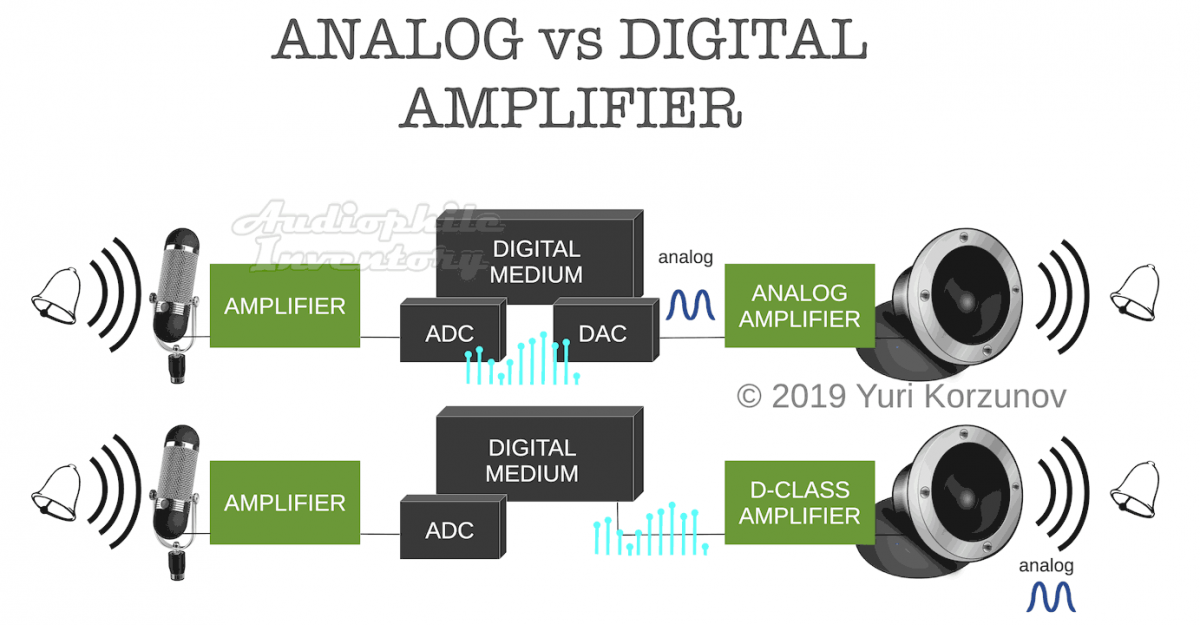 Digital vs analog amplifiers