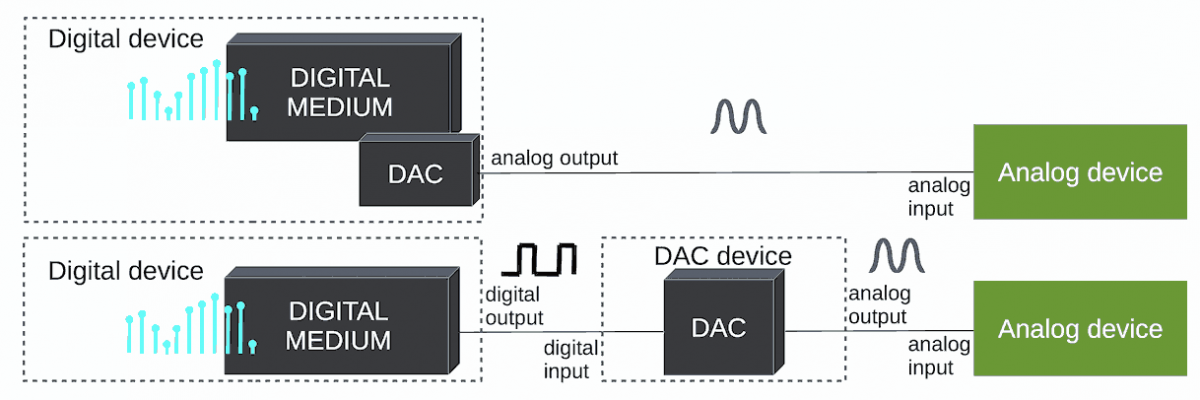 Analog and digital audio outputs