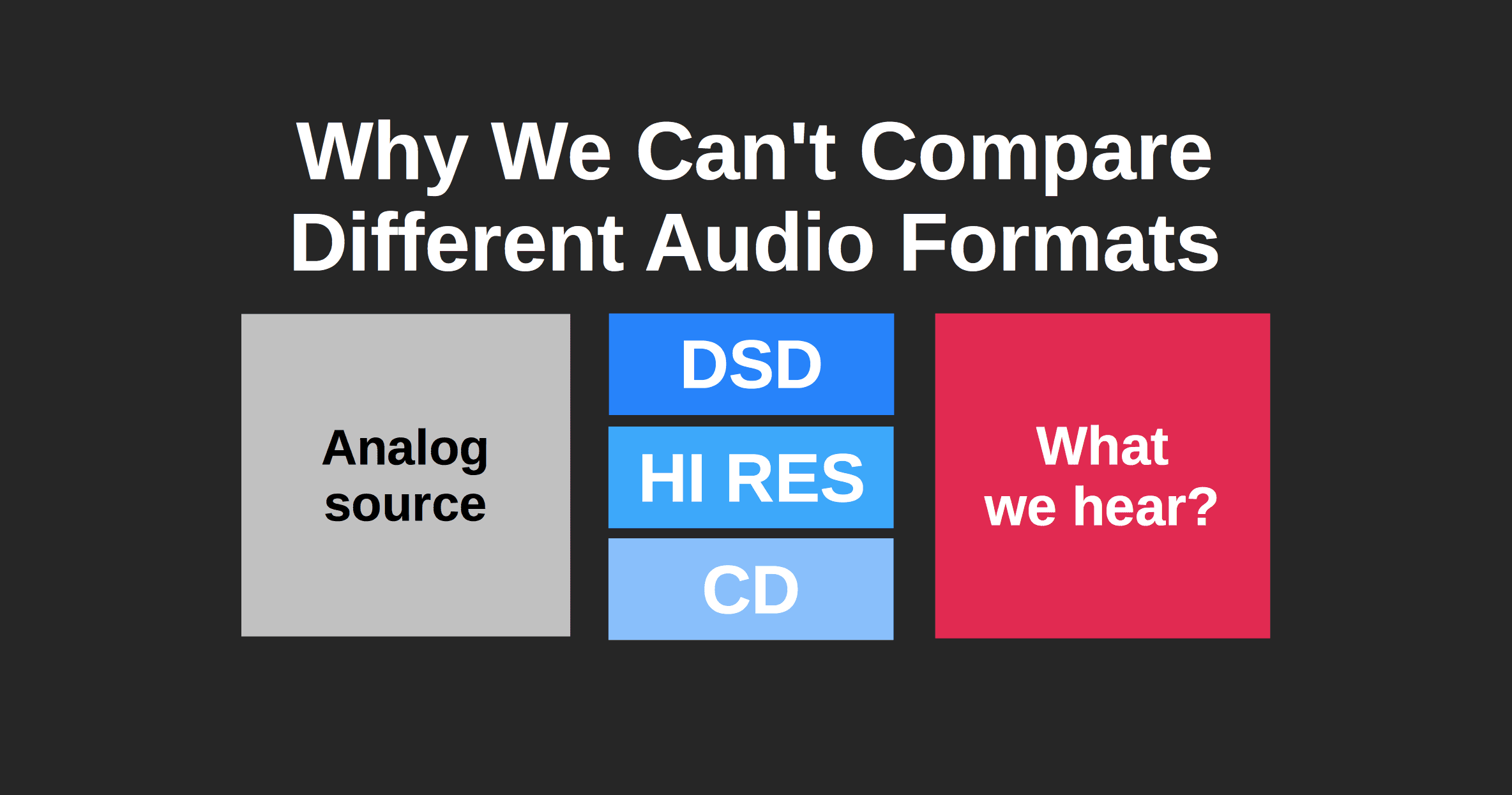 Comparison audio formats
