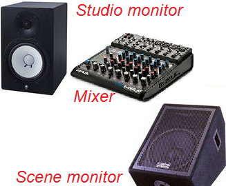 Studio and scene monitors
