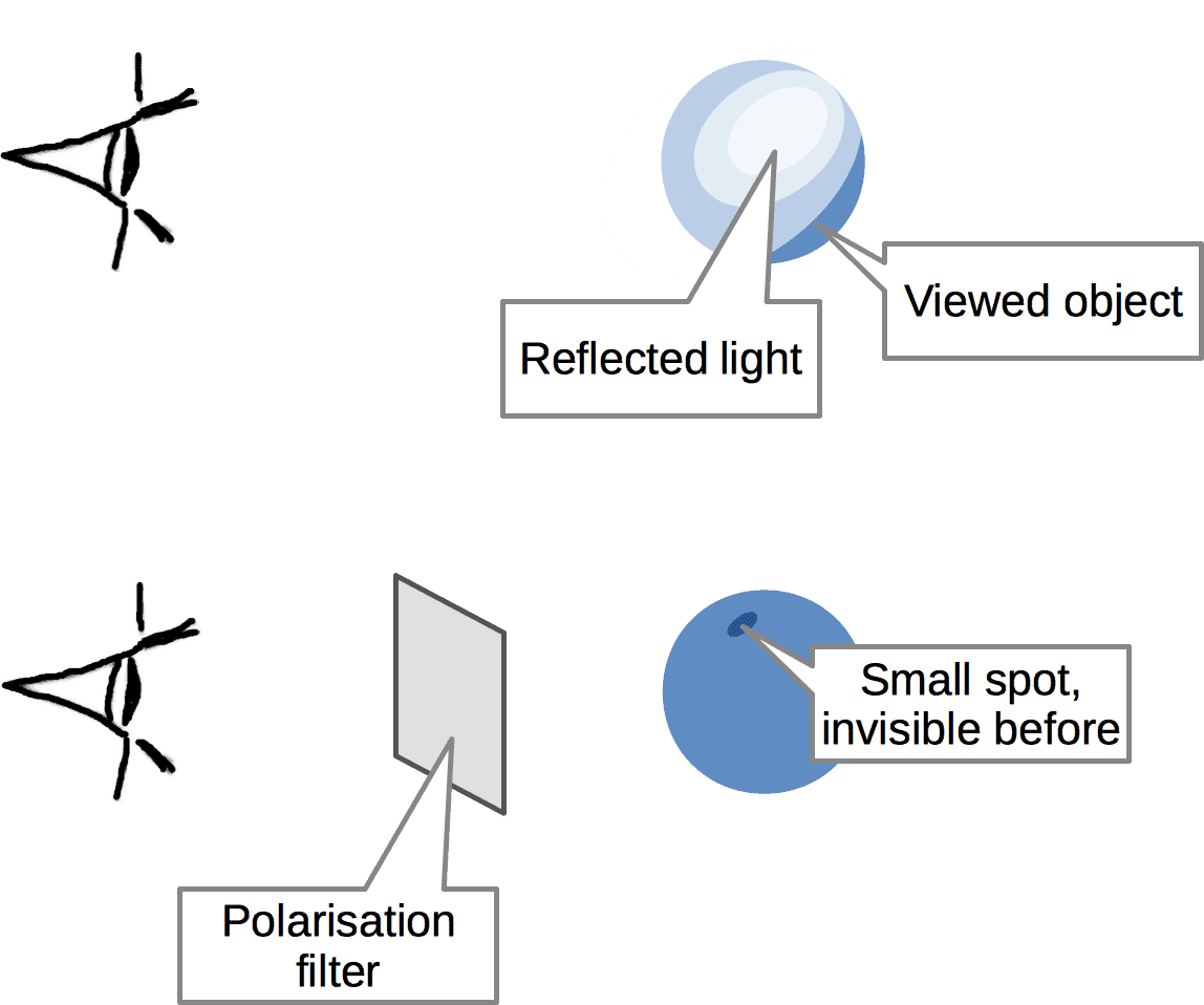 Audio optimization as polarization filter