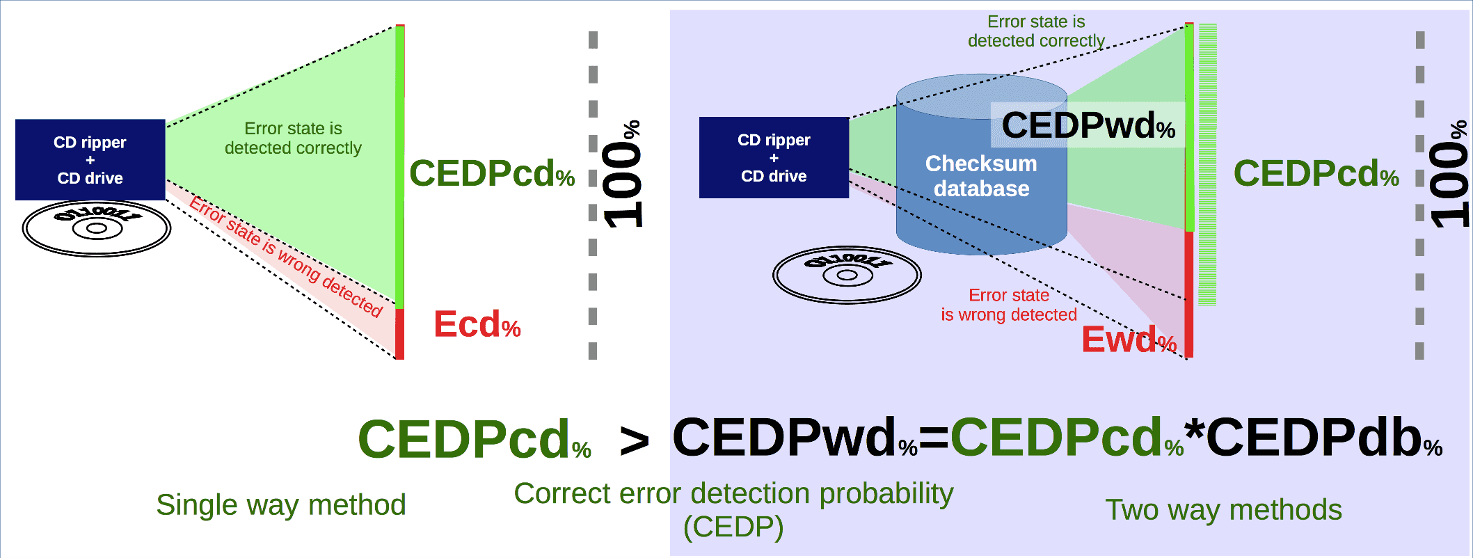 CD rip error detection probability with checksum database and without