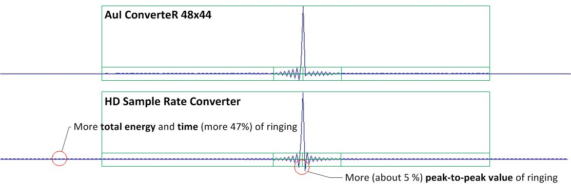 Comparing of SRC ringing of sample rate converters