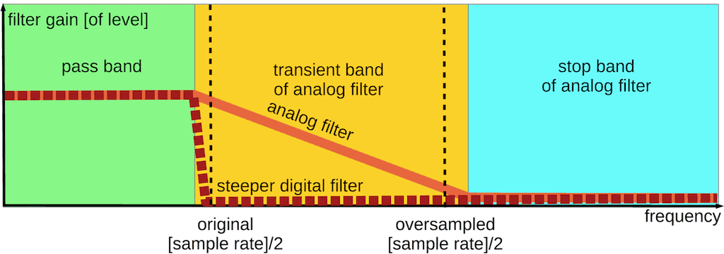 Steeper oversampled digital filter to better removing of excessive aliases