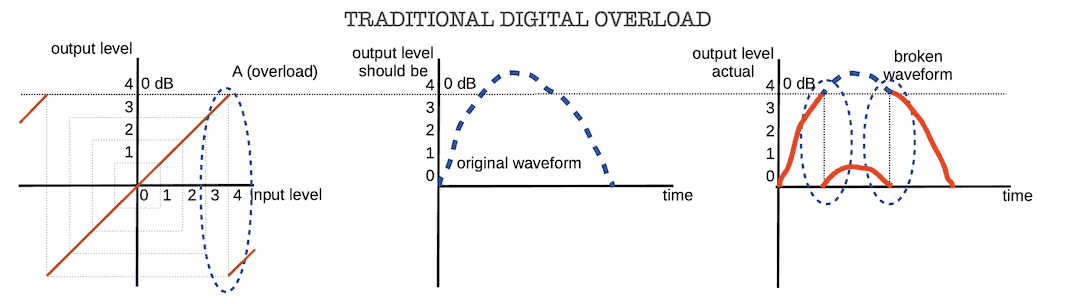 Traditional digital overload and strong waveform damaging