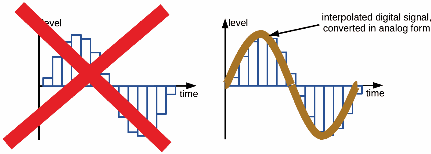 Digital signal isn't stairs