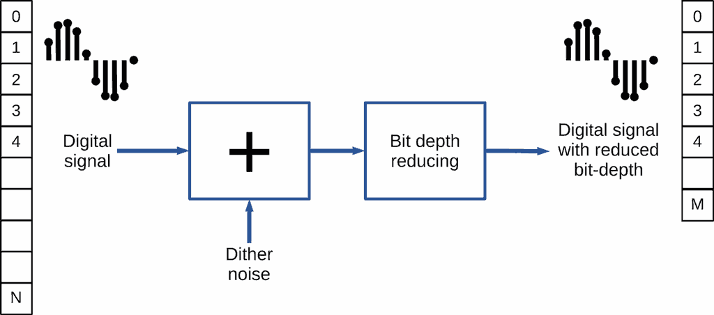 Dither audio (scheme)