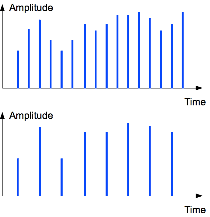 Downsampling on time axis