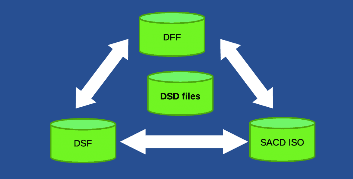 DSD vs DSF vs DFF Files Audio | Read What Difference >
