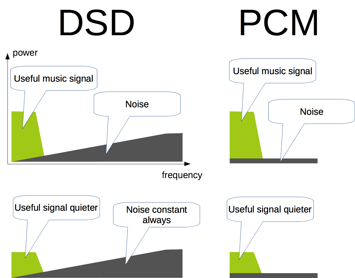 DSD and PCM physical principles comparison