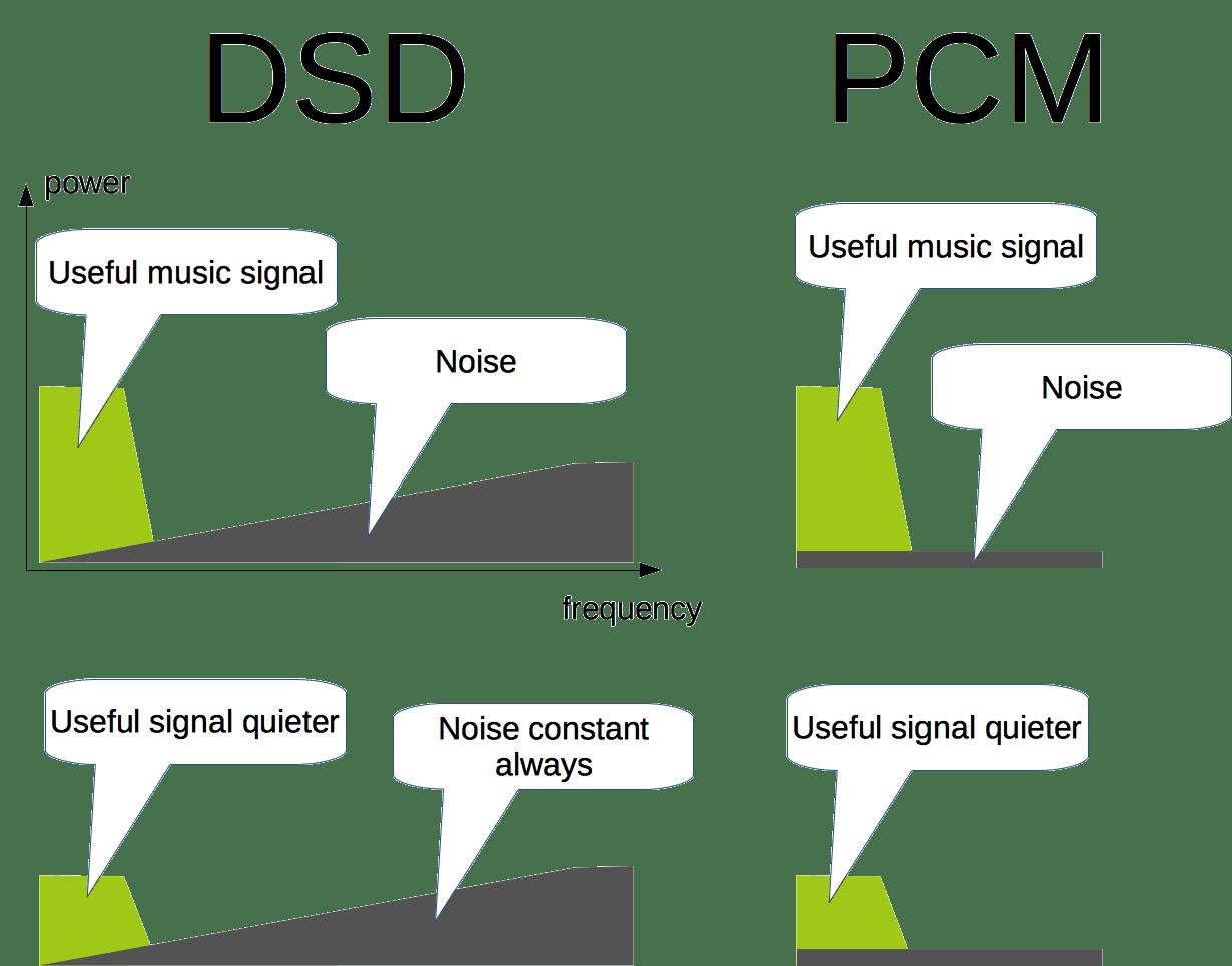 DSD vs PCM [Myth Debunking, Read Definitive Guide 2019]