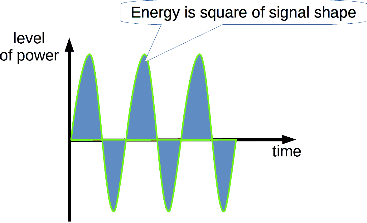 Graphical presentation of electrical energy