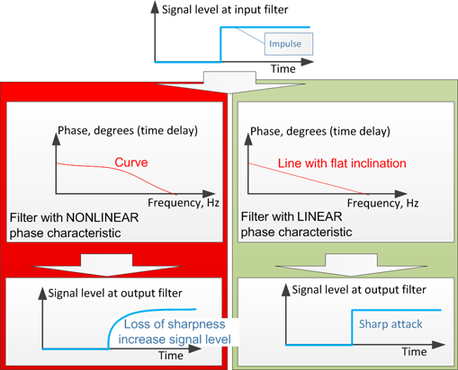Phase frequancy characteristic filter low frequencies