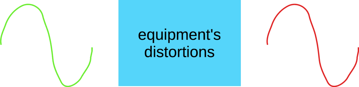 Audio equipment distortions