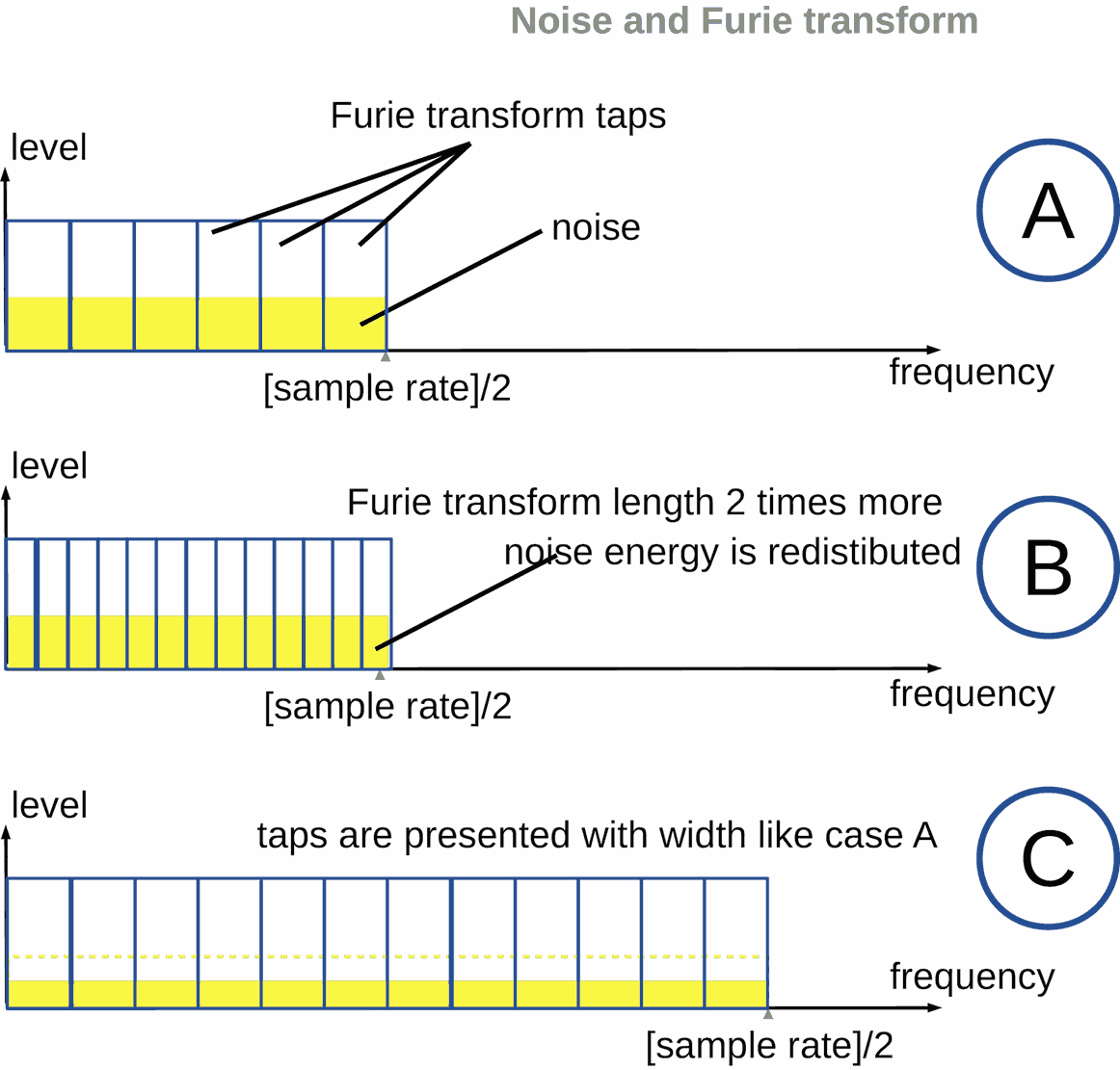 Noise level and Fourier transform taps dependency