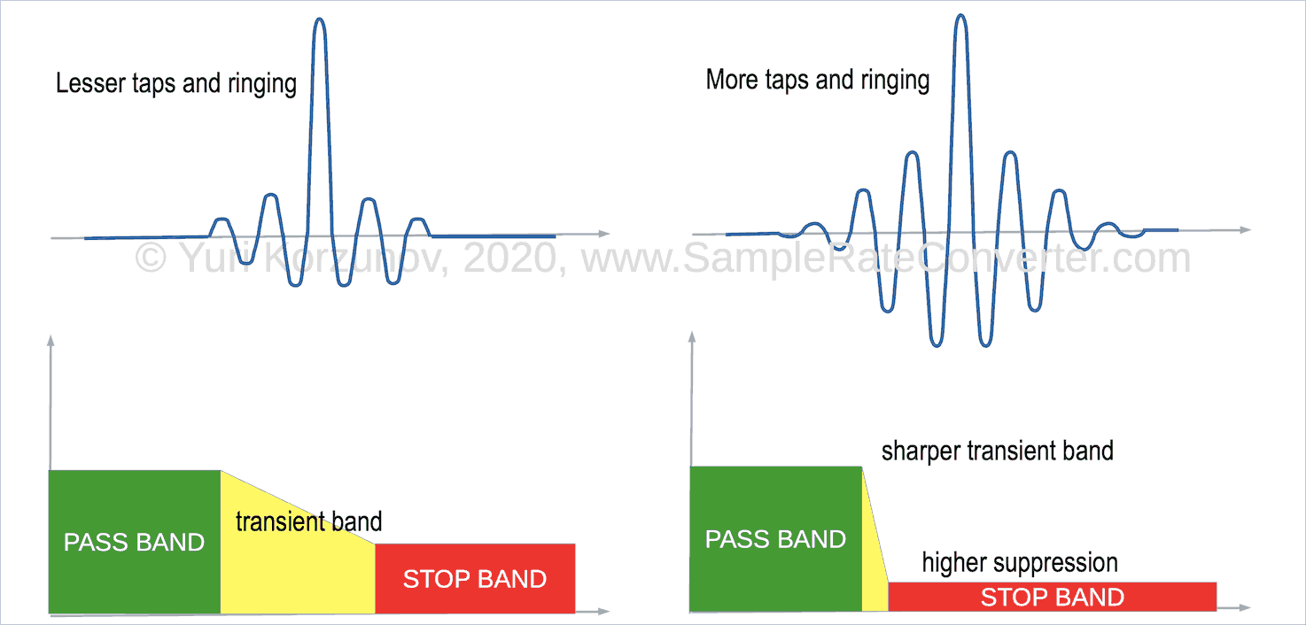 Filter stop band and ringing
