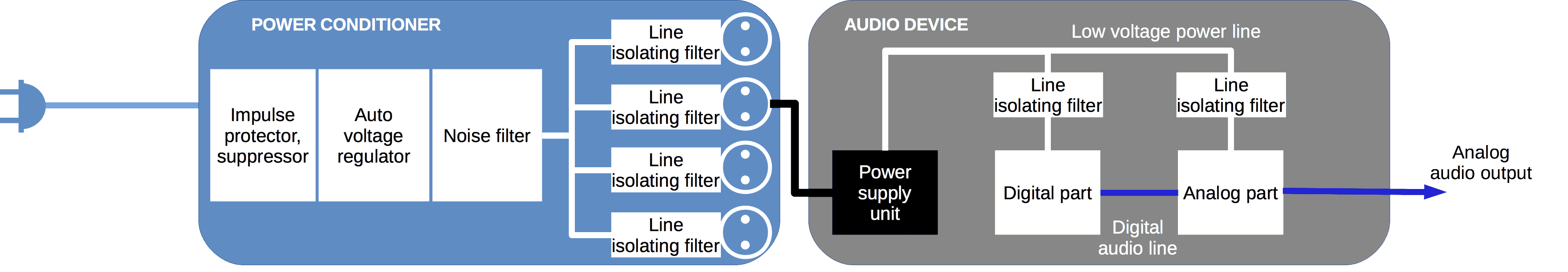 Power system structure with noise isolating filters