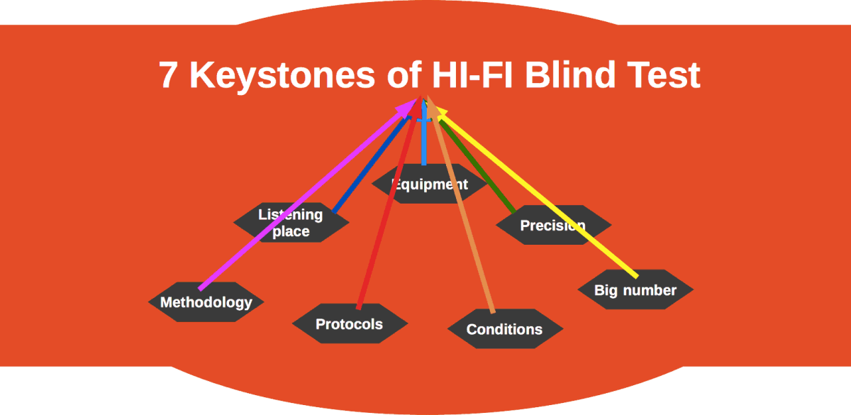 7 Keystones of HiFi Blind Test [Article]