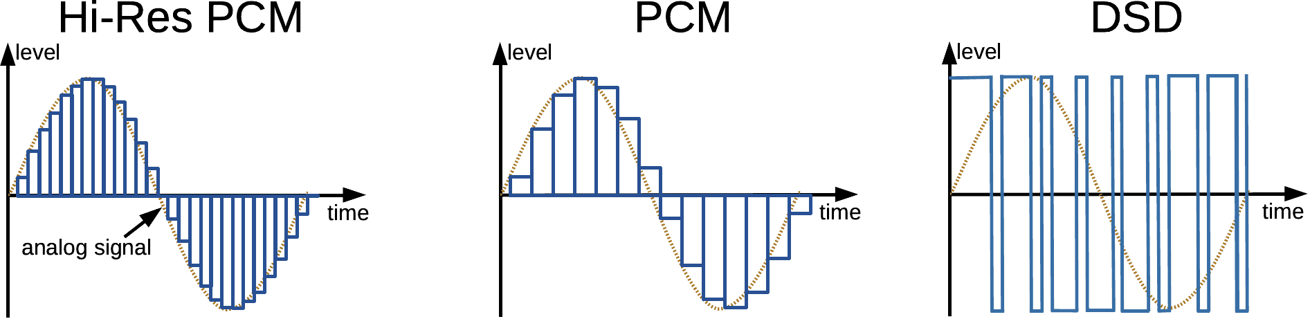 PCM 44.1 kHz / 16 bit vs. High resolution аудио PCM и DSD