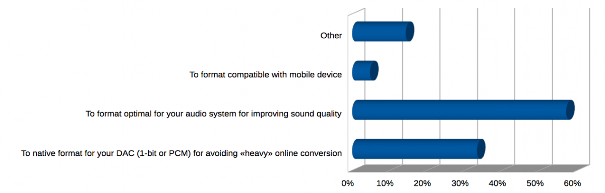 How you use audio converter. Voting September 2014