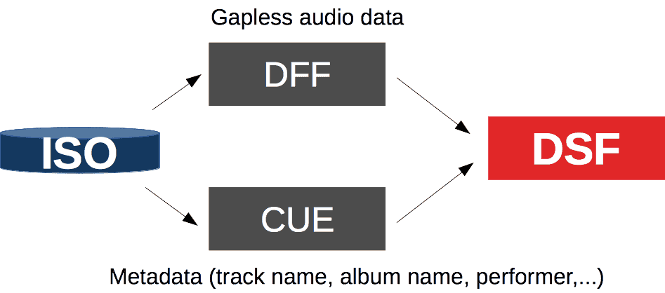 SACD ISO to DSF workflow