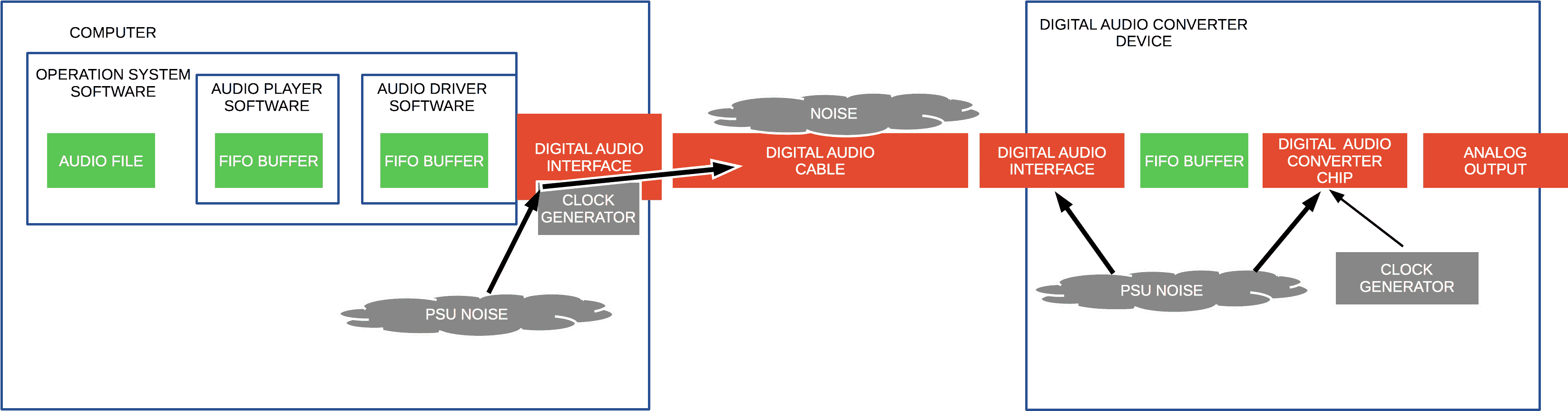 Points of audio jitter impact