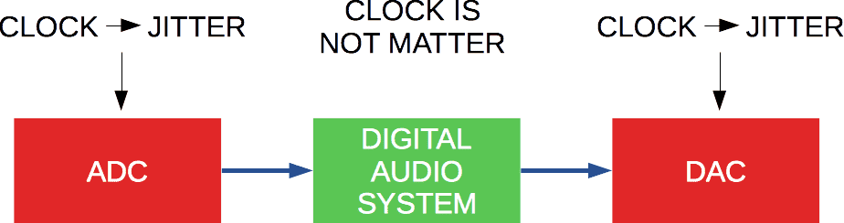 Jitter into digital audio system