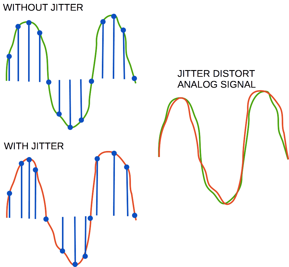 Jitter audio cause non-linear distortions