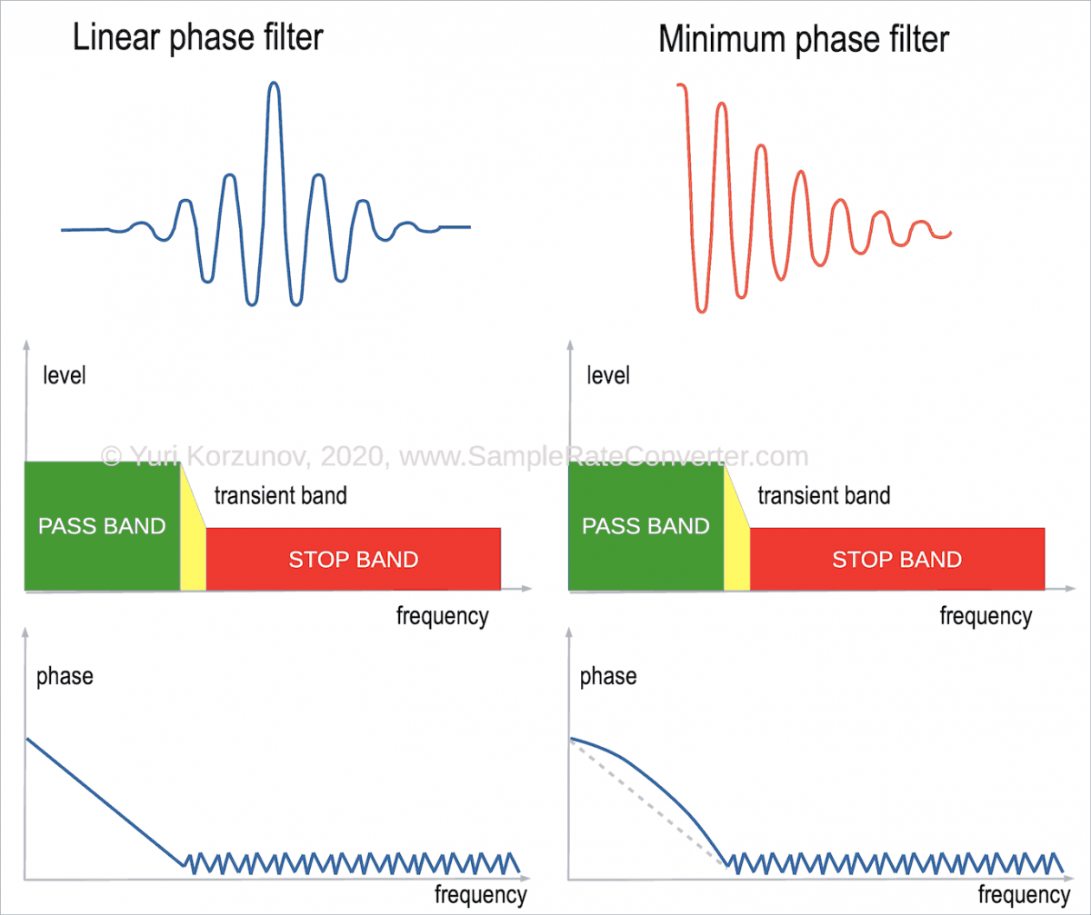 Minimum vs linear phase filter