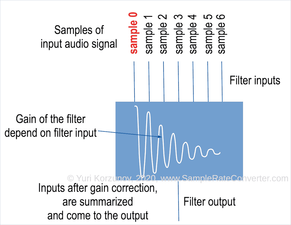 Minimum phase filter