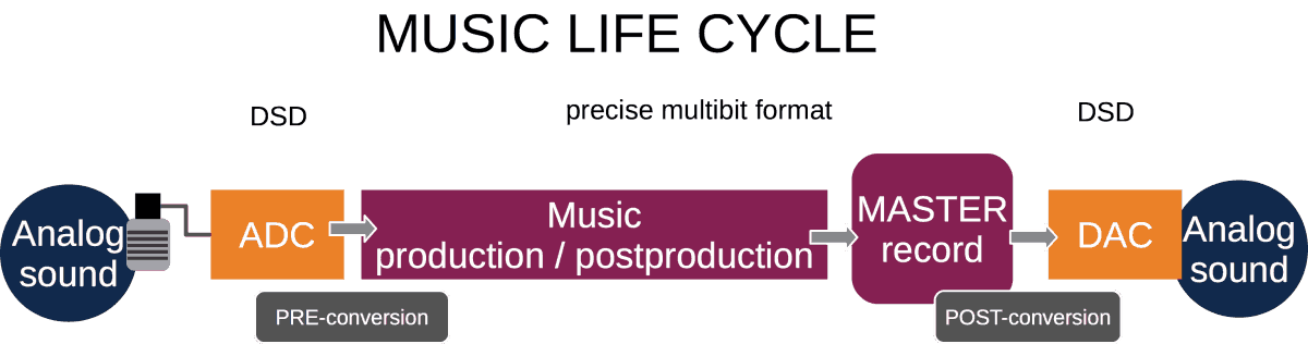 DSD PCM in music life cycle
