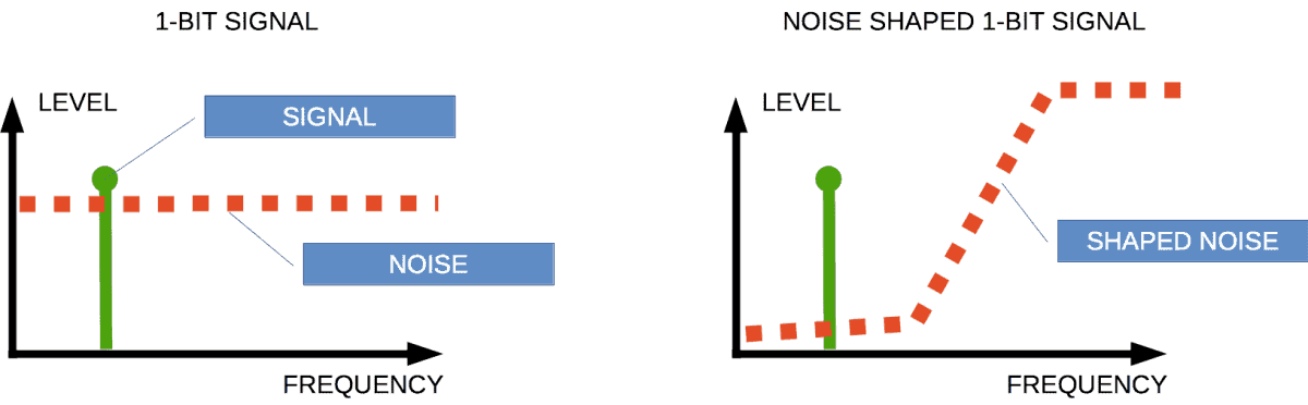 Noise shaping of 1-bit signal