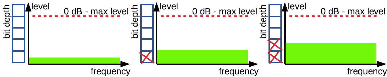 PCM vs DSD  What is common base? [Article]