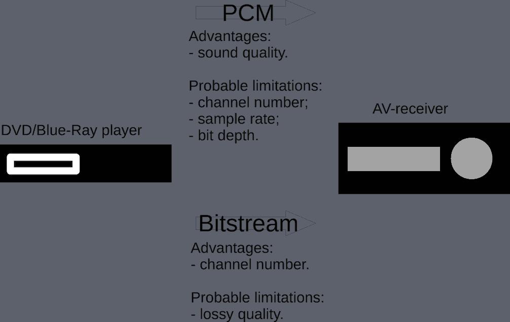 PCM Audio [Sound Quality, Myths, Definitive Guide 2019]