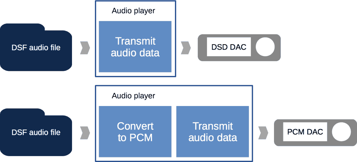 Playback DSF audio file