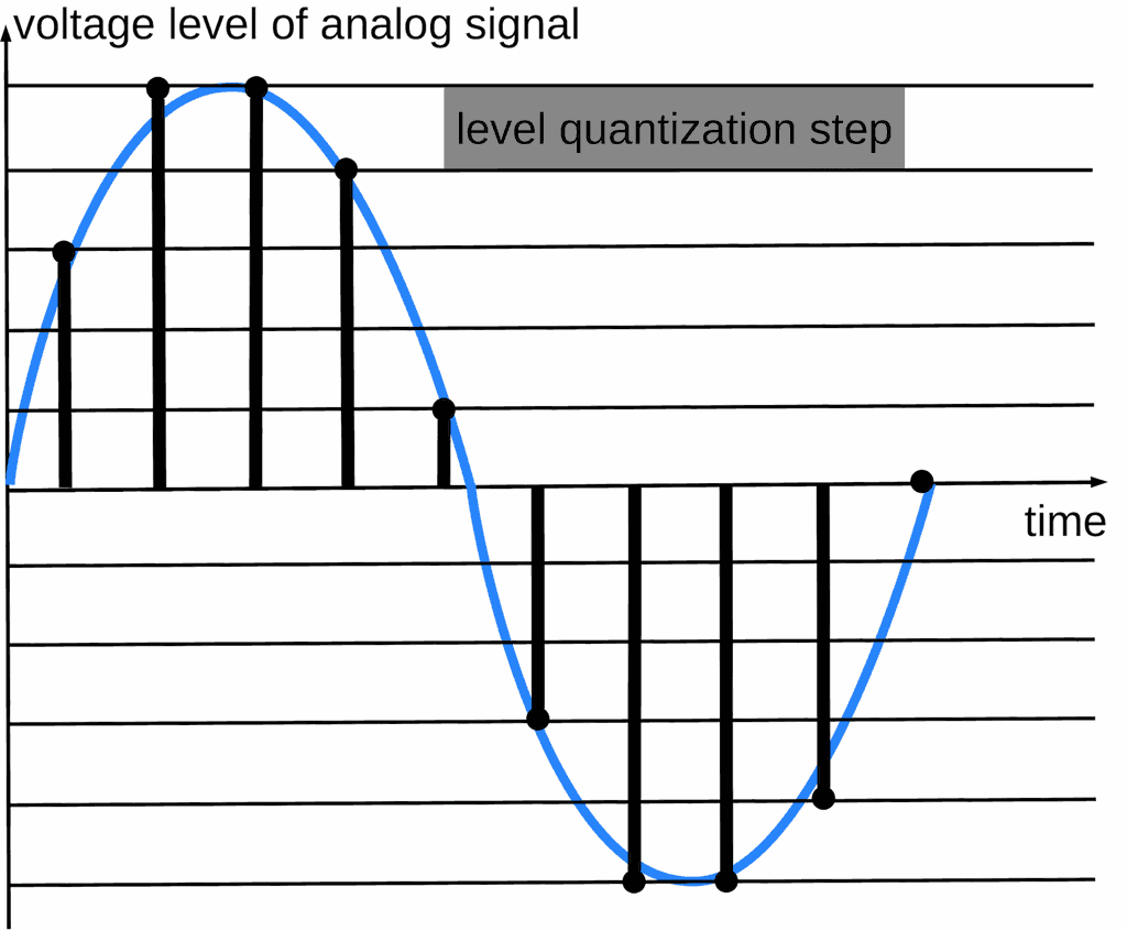 Level quantization