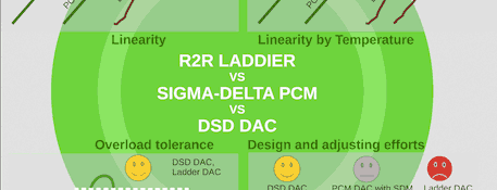 Article: R 2R Ladder DAC vs Sigma-Delta DAC vs DSD DAC