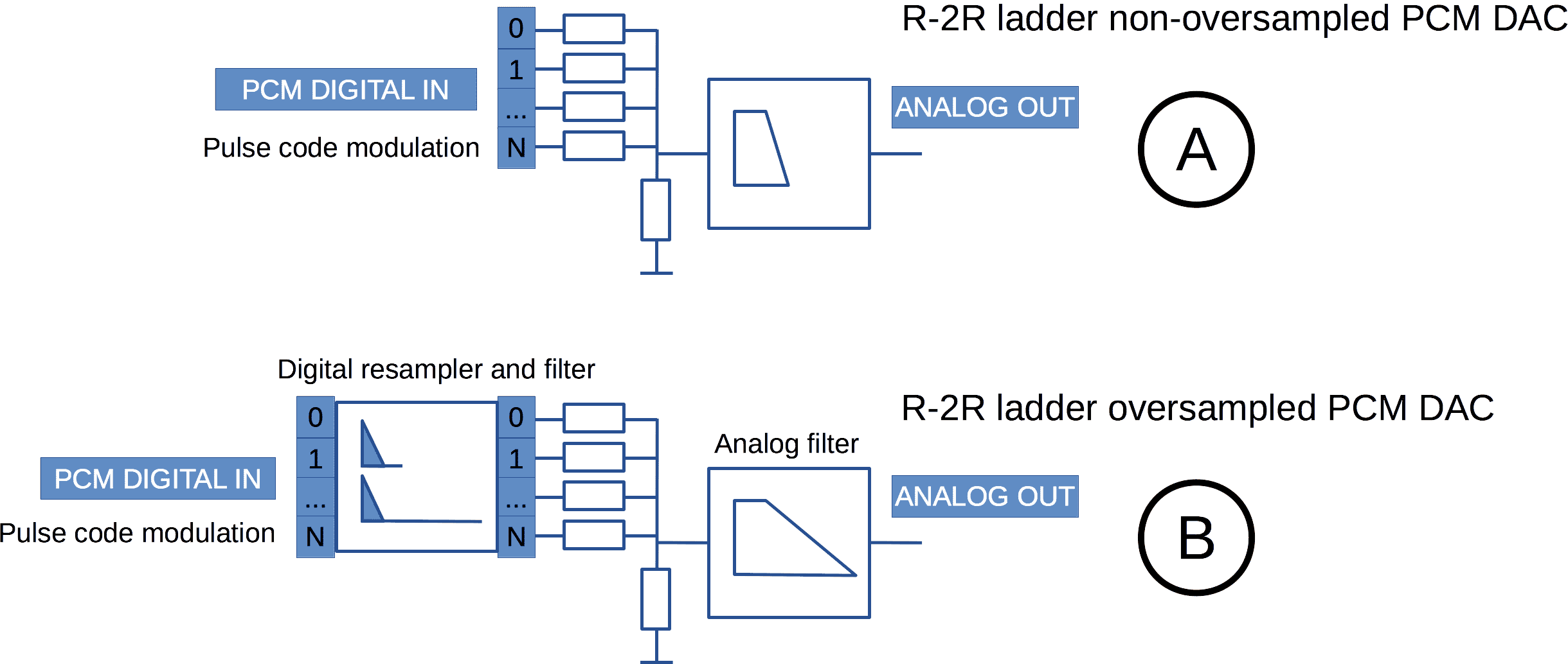 R2R Ladder PCM DAC