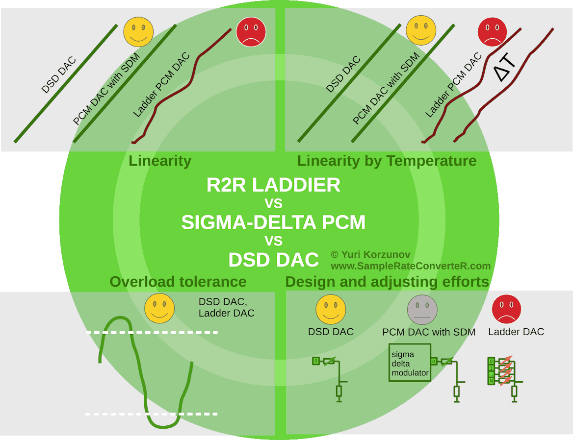 R2R ladder DAC vs sigma-delta PCM DAC vs DSD DAC comparison