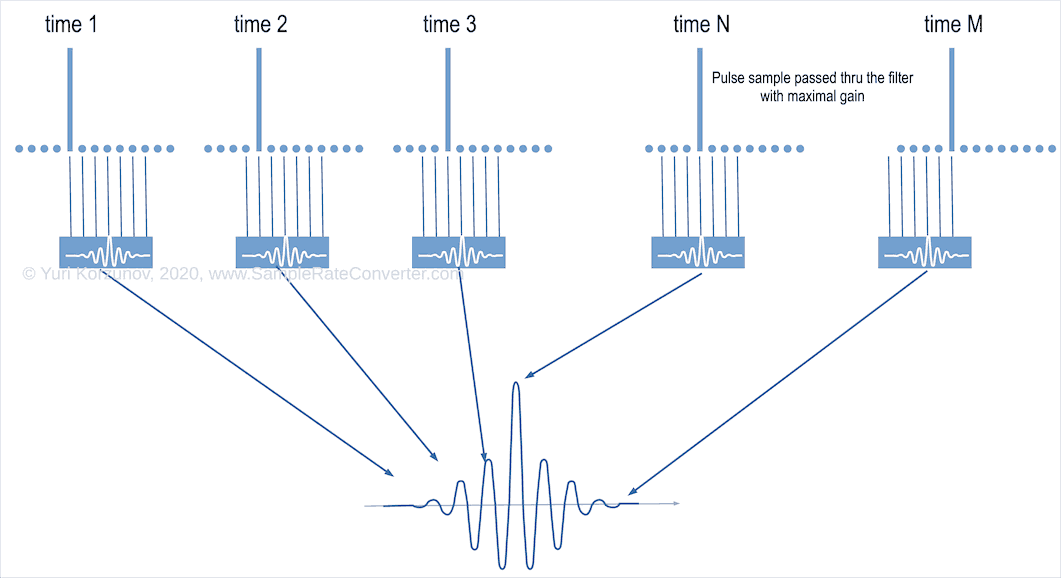 Ringing audio of linear phase filter