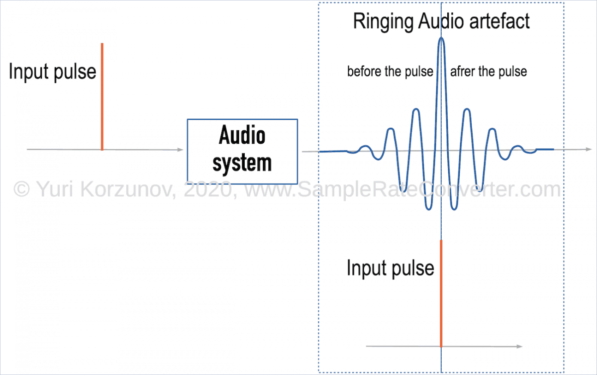 Ringing audio