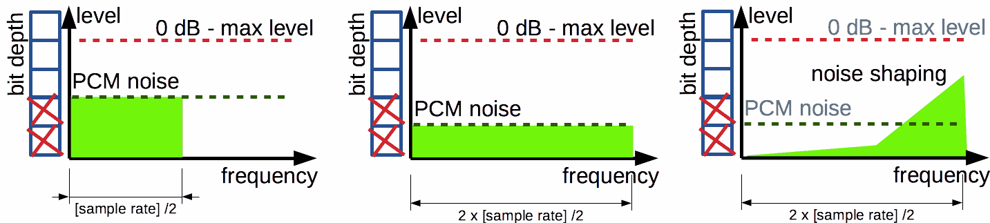 Sample rate and noise level
