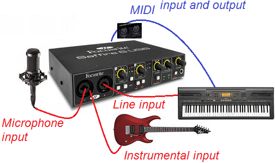 Connecting to sound card