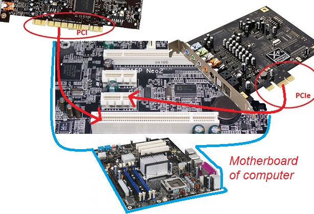Sound card on motherboard